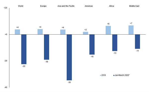 Lượng khách du lịch quốc tế giảm 22% trong quí I năm 2020. Nguồn ảnh: UNWTO