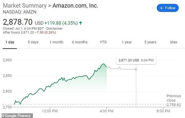 Vào thứ Tư khi cổ phiếu của Amazon tăng 4,4% lên mức kỷ lục 2.878 USD/cổ phiếu. Ông Bezos hiện đang sở hữu 11% vốn cổ phần tại đây.
