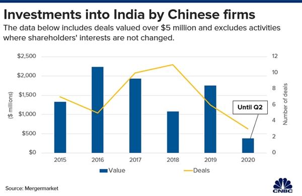 Có 42 giao dịch trị giá 8,7 tỉ USD được công bố từ năm 2015 đến tháng 6.2020 của nhà đầu tư Trung Quốc vào Ấn Độ. Nguồn ảnh: Mergermarket.