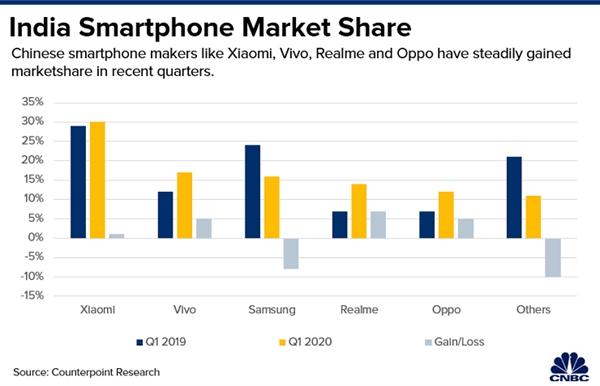 Thị phần điện thoại thông minh ở Ấn Độ bị thống lĩnh bởi các công ty Trung Quốc. Nguồn ảnh: Counterpoint Research.