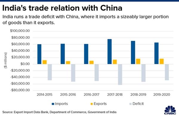 Cán cân thương mại giữa Ấn Độ và Trung Quốc chênh lệch rất rõ. Nguồn ảnh: Chính phủ Ấn Độ.