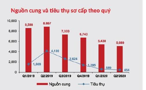 Nguồn: DKRA Vietnam