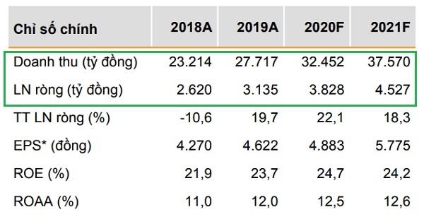 VNDirect dự báo doanh thu và lợi nhuận ròng của FPT năm 2020.
