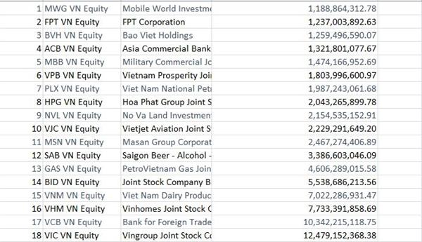 18 công ty trong danh sách Công ty tỉ đô