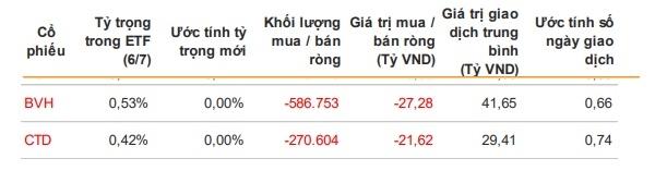 2 cổ phiếu ước tính bị loại trong đợt review lần này. Nguồn: VNDirect.