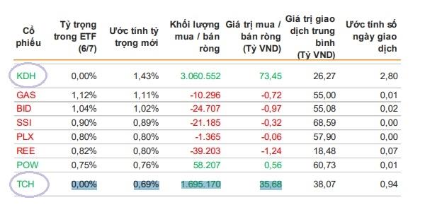 2 cổ phiếu được dự báo thêm mới vào rổ VN30. Nguồn: VNDirect.