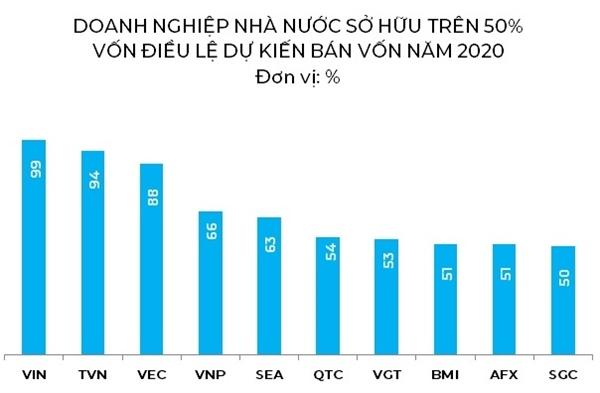 Nguồn: SCIC, KBSV, NCĐT.