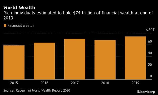 Người giàu nắm giữ 74 nghìn tỉ USD tài sản ròng vào cuối năm 2019, tăng 8,7% so với năm 2018. Nguồn ảnh: Bloomberg.