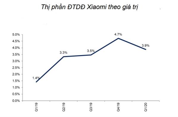 Thị phần điện thoại di động Xiaomi tăng mạnh. Nguồn: DGW, HSC.