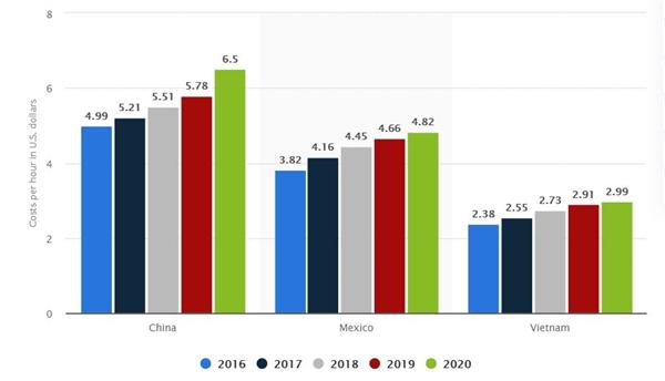 Chi phí nhân công so sánh. Nguồn: Statista 2020.