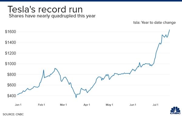 Giá cổ phiếu Tesla đã tăng gần 300% từ đầu năm 2020. Nguồn: CNBC.