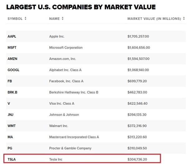 Những công ty có giá trị vốn hóa lớn nhất thị trường chứng khoán Mỹ. Nguồn: CNBC.