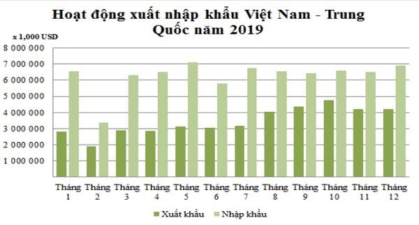 Mối quan hệ xuất nhập khẩu giữ Việt Nam và Trung Quốc năm 2019. Nguồn: VCBS.