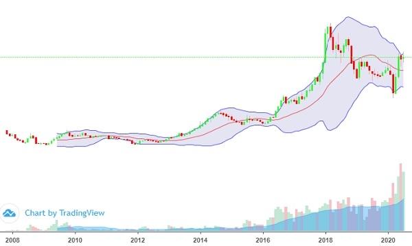 Diễn biến của cổ phiếu HPG kể từ khi lên sàn hồi tháng 11.2007. Có thể nói HPG là một cổ phiếu tăng trưởng. Ảnh: KA.