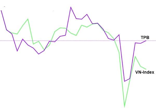 Diễn biến của cổ phiếu TPB dường như đồng thuận với thị trường chung. Ảnh: KA.