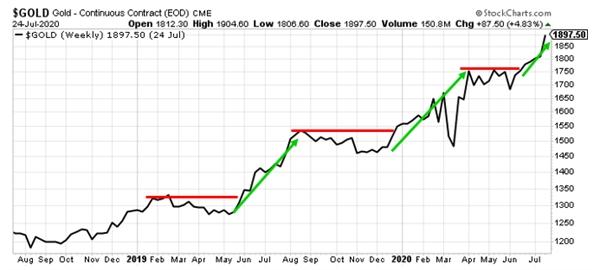 Giá vàng tăng theo hình bậc thang. Nguồn ảnh: Kitco News.