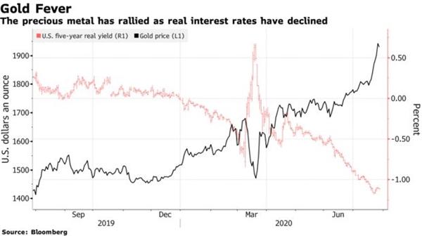 Giá vàng đang tăng mạnh trong khi lợi suất trái phiếu Kho bạc Mỹ giảm.