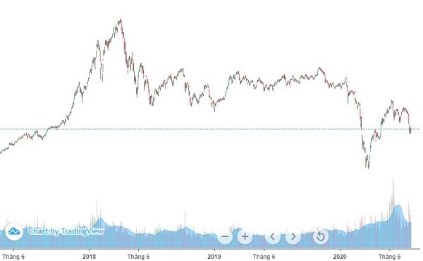 Thị trường chứng khoán luôn diễn biến tăng giảm đan xen và rất khó đoán. Ảnh: FireAnt.