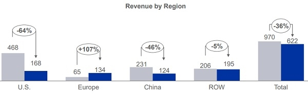 Trong tháng 6, doanh thu xuất khẩu của Vĩnh Hoàn giảm mạnh ở thị trường Mỹ và Trung Quốc. Nguồn: VHC.