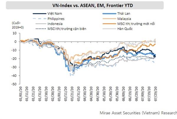 Cùng với Philippnes,thị trường chứng khoán Việt Nam là một trong những thị trường ghi nhận mức giảm mạnh nhất trong tháng 7. Nguồn: Mirae Asset.