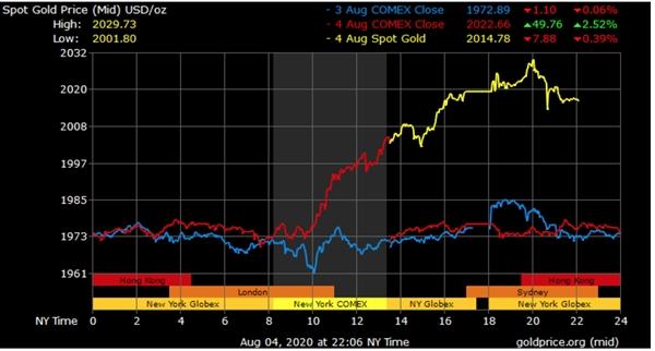 Diễn biến giá vàng trong 3 ngày qua. Nguồn: Goldprice