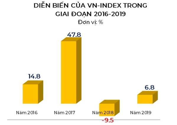 Diễn biến của VN-Index trong 4 năm gần nhất. Ảnh: VH.