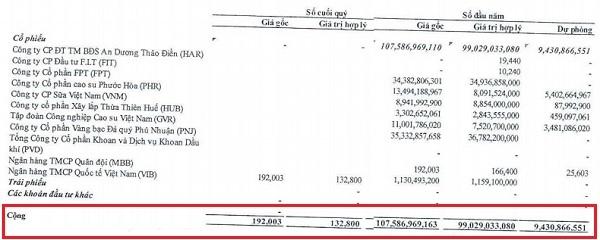 Nhà Đà Nẵng đã bán toàn bộ danh mục trong quý II/2020. Nguồn: NDN.