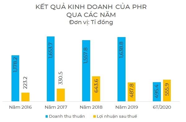 Kết quả kinh doanh của PHR qua các năm. Nguồn: NCĐT tổng hợp.