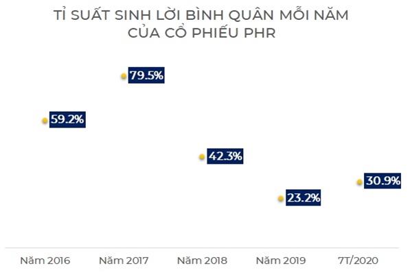 Tỉ suất sinh lời bình quân của cổ phiếu PHR qua các năm. Nguồn: NCĐT, FireAnt.