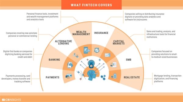 Những lĩnh vực mà Fintech đang tham gia. Nguồn ảnh: CB Insights.