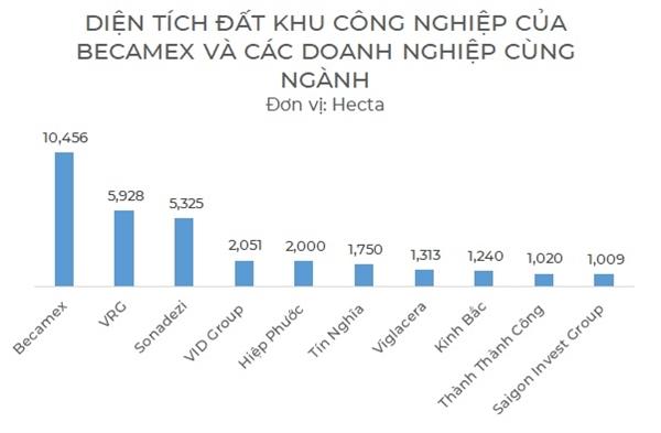 Becamex đang sở hữu quỹ đất khu công nghiệp cực lớn, gấp nhiều lần so với các doanh nghiệp khác. Nguồn: BCM, NCĐT.