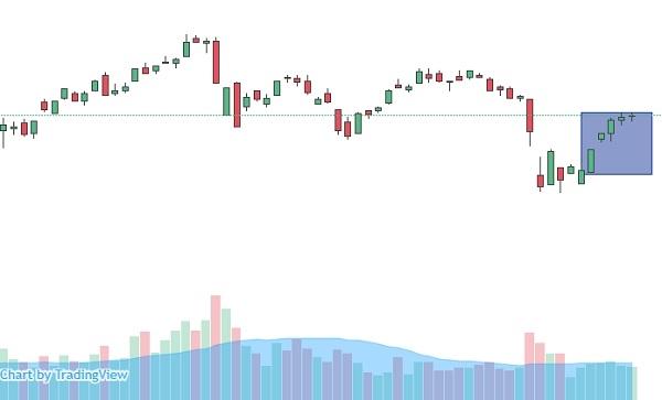 VN-Index có chuỗi tăng giá liên tiếp trong tuần giao dịch đầu tiên của tháng 8. Ảnh: FireAnt.