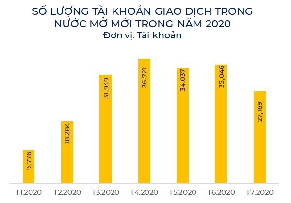 Số lượng tài khoản giao dịch trong nước của nhà đầu tư mới sụt giảm trong tháng 7. Ảnh: KD.