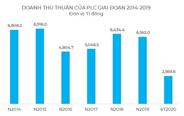 Doanh thu thuần của PLC trong giai đoạn 2014-2019. Nguồn: KD.