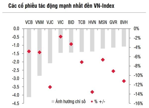 Nhóm cổ phiếu ảnh hưởng mạnh đến chỉ số VN-Index. Nguồn: SSI Research, Bloomberg.