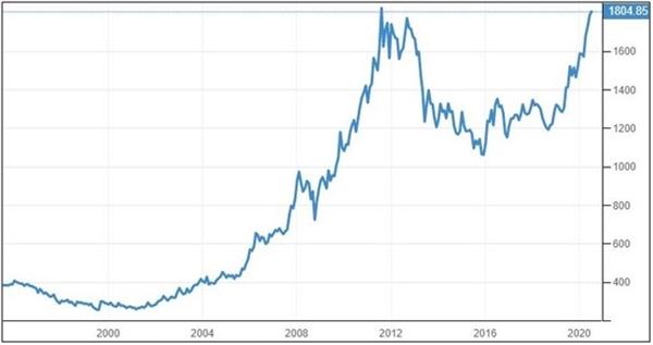 Chuyển động 20 năm của giá vàng giao ngay trên toàn cầu. Nguồn ảnh: Trading Economics.