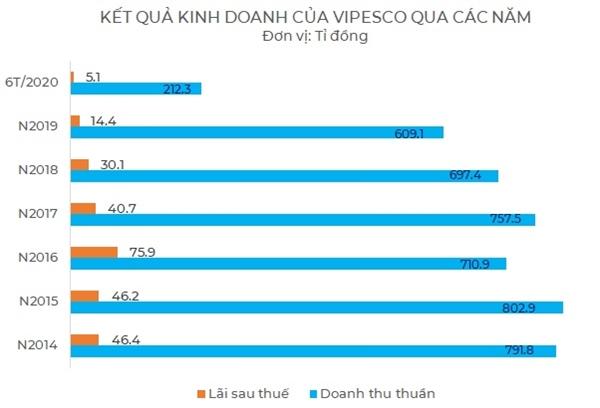 Kết quả kinh doanh của VPS nhiều lần trồi sụt trong những năm gần đây. Nguồn: NCĐT tổng hợp.