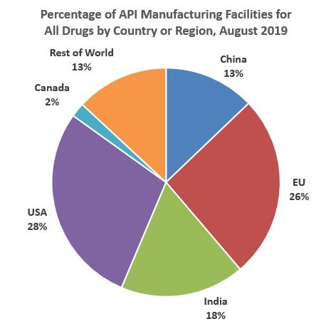 72% các nhà sản xuất API cung cấp cho thị trường Mỹ là ở nước ngoài và 13% là ở Trung Quốc. Nguồn ảnh: FDA.