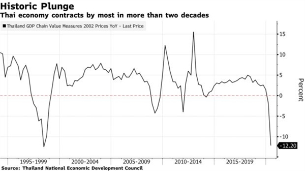 GDP Thái Lan lao dốc xuống mức thấp kỷ lục trong vòng 2 thập kỷ. Nguồn ảnh: Hội đồng Phát Triển Kinh tế Quốc gia Thái Lan.