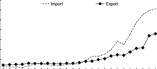 Xuất nhập khẩu lương thực của Trung Quốc từ 1990-2014. Nguồn ảnh: FAO (2017).