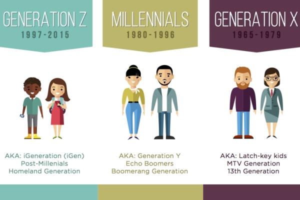 Người tiêu dùng Millennials và Thế hệ Z mong đợi các thương hiệu cao cấp gắn giá trị của họ với giá trị của các thế hệ ngày nay. Nguồn ảnh: Box.