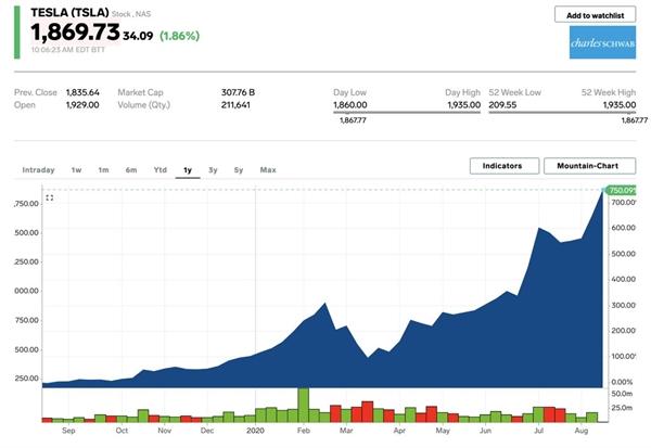 Với chuỗi thu nhập có lãi được thúc đẩy bởi doanh số bán xe vững chắc, giúp Tesla đủ điều kiện để được đưa vào chỉ số S&P 500. Nguồn ảnh: Bloomberg.