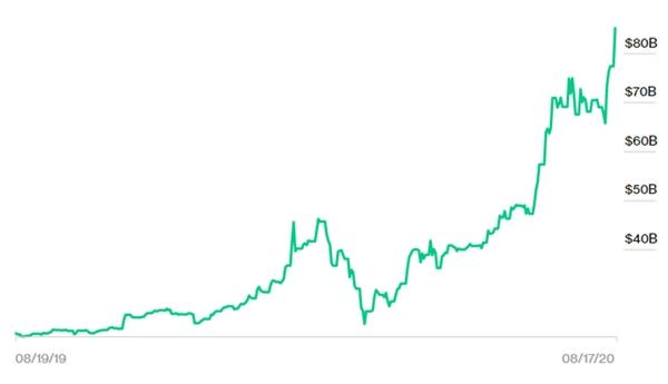 Giá trị tài sản của tỉ phú Elon Musk trong 1 năm vừa qua. Nguồn ảnh: Bloomberg.