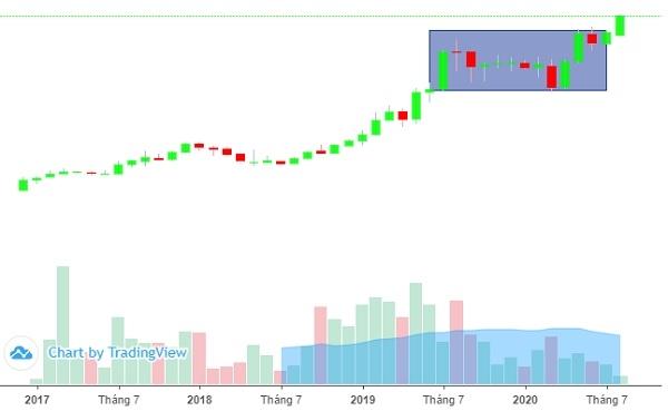 Cổ phiếu NTC đã vượt qua vùng đỉnh được thiết lập năm 2019. Ảnh: FireAnt.