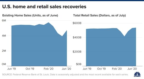 Mức độ thị trường chứng khoán gần kỷ lục, thị trường nhà ở bùng nổ gần như sôi sục và chi tiêu bán lẻ mạnh mẽ không giống như suy thoái kinh tế. Nguồn ảnh: CNBC.