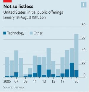 Nguồn ảnh: The Economist
