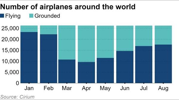 Tháng 8 là mùa cao điểm cho các kỳ nghỉ nhưng có tới 1/3 đội bay toàn cầu buộc phải ngưng hoạt động. Nguồn ảnh: Cirium.