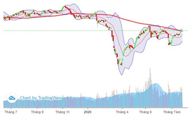 VN-Index đang giao dịch dưới đường trung bình 200 ngày (MA200). Ảnh: FireAnt.