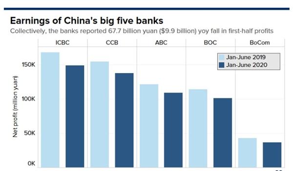 Thu nhập của 5 ngân hàng lớn nhất Trung Quốc: Nhìn chung, các ngân hàng báo cáo lợi nhuận nửa đầu năm giảm 9,9 tỷ USD so với cùng kỳ năm ngoái. Nguồn ảnh: CNBC.