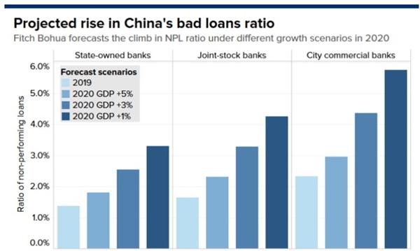 Dự báo tỉ lệ nợ xấu của Trung Quốc tăng: Fitch Bohua dự báo tỉ lệ NPL tăng theo các kịch bản tăng trưởng khác nhau vào năm 2020. Nguồn ảnh: Fitch Bohua.
